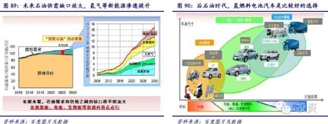 燃料电池汽车产业链深度研究