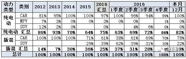 2016新能源汽车销量,12月新能源汽车销量,新能源汽车销量排行