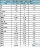捷豹路虎2月全球销量创新高 在华增幅最大