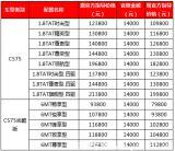 长安官降掀夏日购车狂潮   CS75直降1.4万