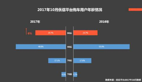 优信研究院10月消费报告:90后购车占比接近30% 最爱准新车