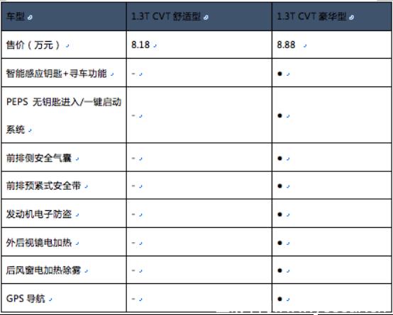 """最具性价比的mpv车型推荐,北汽幻速h5豪华版""""面面俱到""""1396.png"""