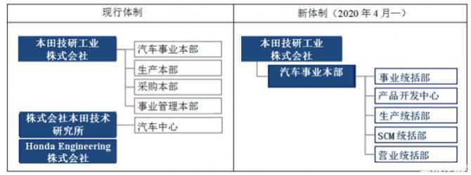 提升效率 本田宣布调整事业运营体制