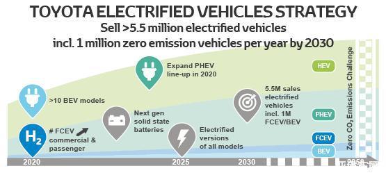 2030年丰田电动车年销量预计超55