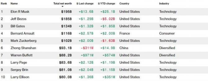 身价1950亿美元 马斯克成为全球首富