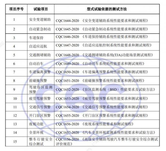 中国质量认证中心发布辅助驾驶汽车认证