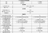 为越级生活而生 广汽丰田凌尚14.88万元起