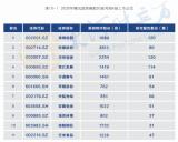 """宇通2021""""半年考""""飘红:上半年营收98.06亿 净利润大增130%"""